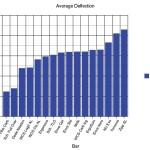 Road Handlebar Review Average Deflection